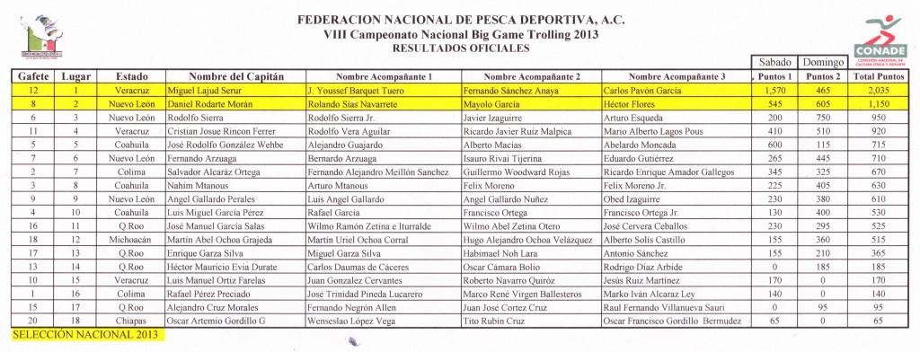 Resultados Oficiales Big Game 2013 (Cancun)_0001